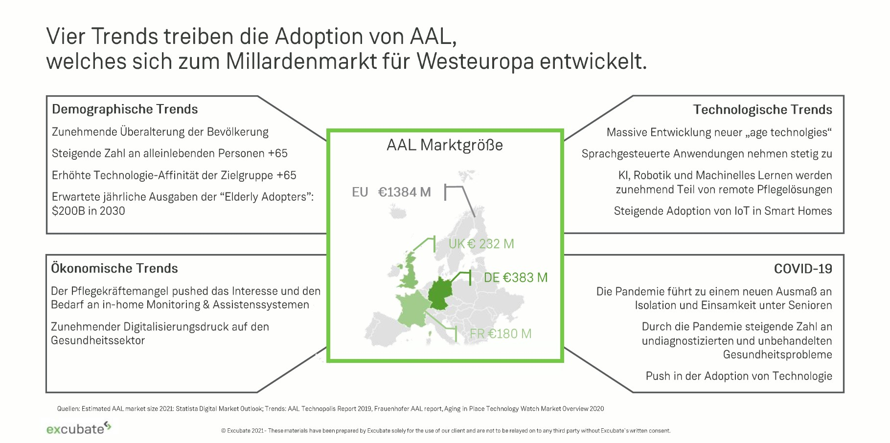 aal ambient assisted living westeuropa