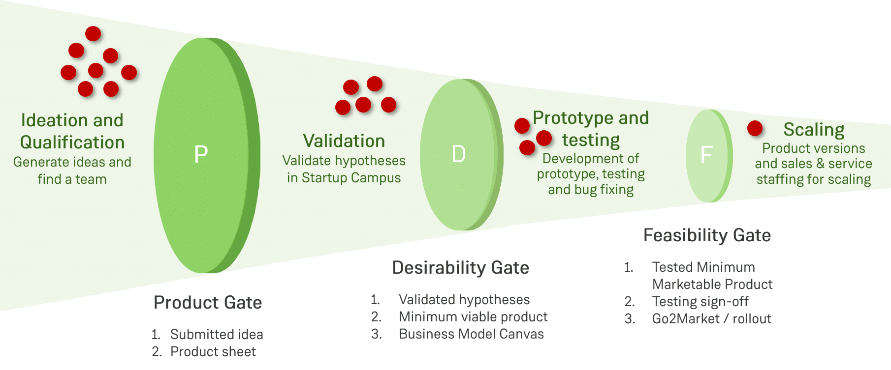 Product Gate