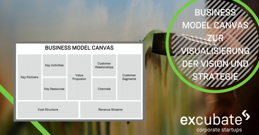 Poster Business Model Canvas Excubate
