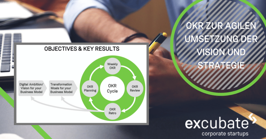Poster Objectives & Key Results OKR Excubate