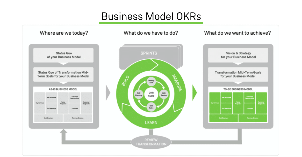 Poster Objectives & Key Results OKR Excubate Übersicht