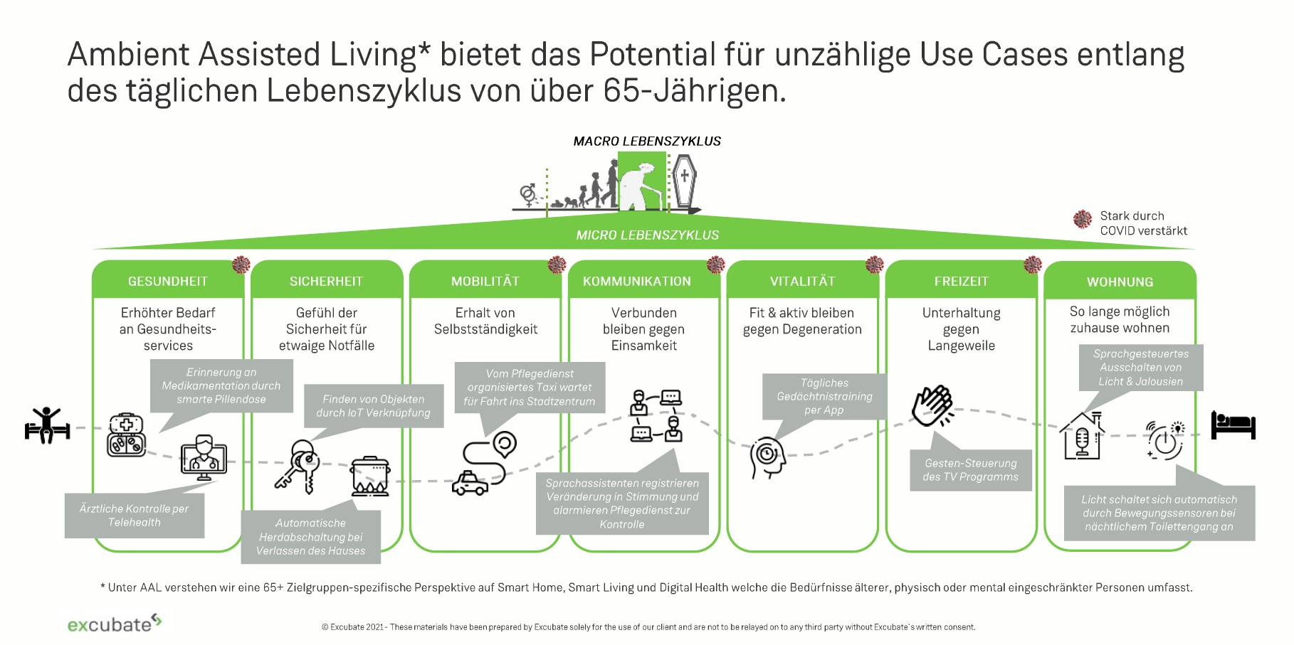 Use Cases AAL Ambient Assisted Living Industrien